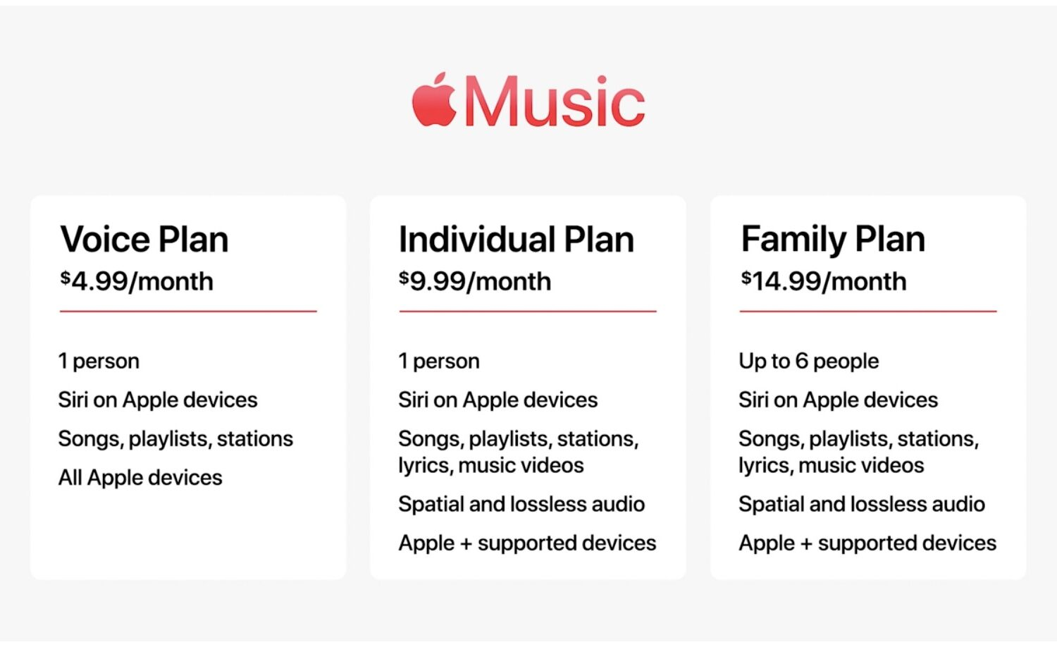 Apple's marketing image showing the Apple Music subscription plans: Voice, Individual and Family
